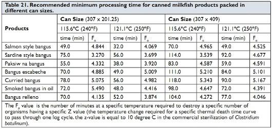 milkfish processing