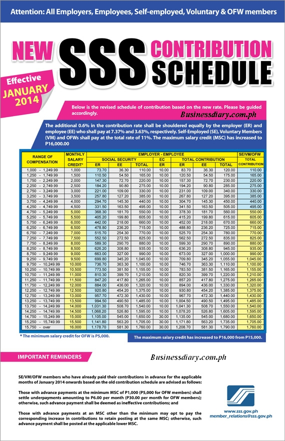 SSS contribution rate increase effective January 2014 1