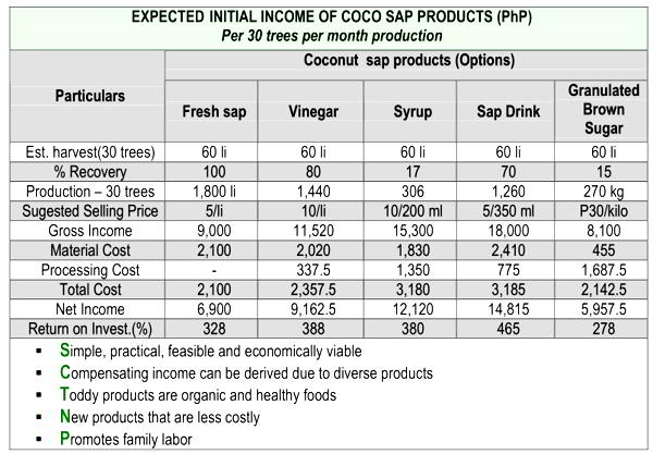 Producing High Value Foods from Coco Sap 5
