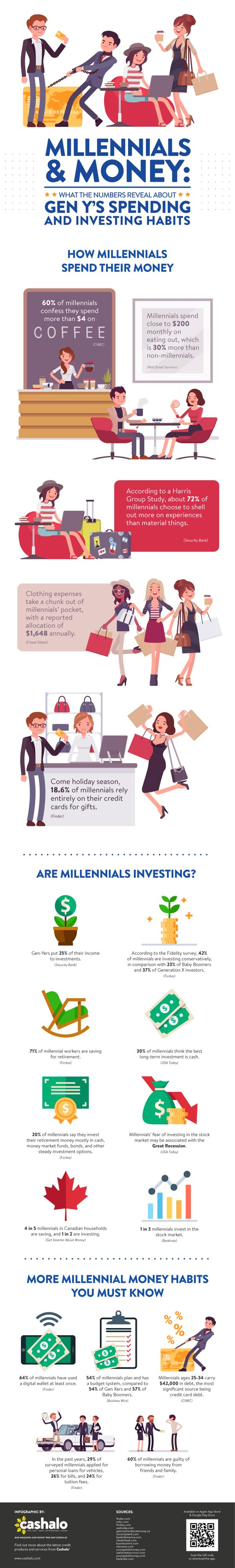 Millennials and Money: What the Numbers Reveal About Gen Y's Spending and Investing Habits 1