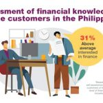 Lack of financial literacy makes 87% of online customers in the Philippines face urgent shortages of money