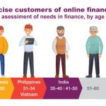 Millennials in ages 31-34 more accurately assess their finances