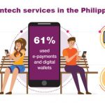 Two-thirds of Filipinos used online credit and e-payments in 2019