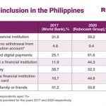 Digital financial services drive the financial inclusion in the Philippines