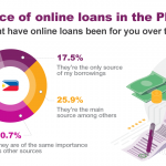 Online loans are of high importance for 74% of Filipino borrowers