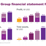 Robocash Group published the reviewed consolidated financial statement for H1 2021